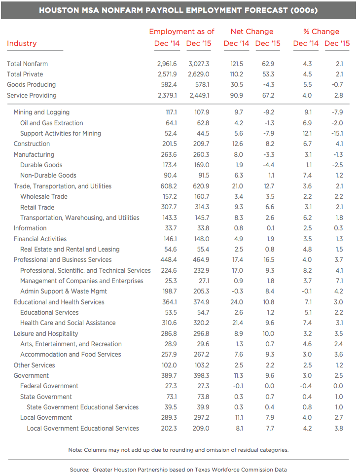 houston employment for 2015