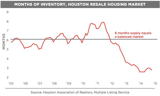 houston home inventory