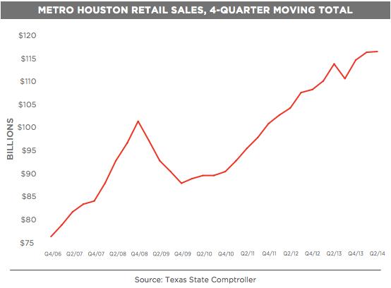 houston retail jobs growth