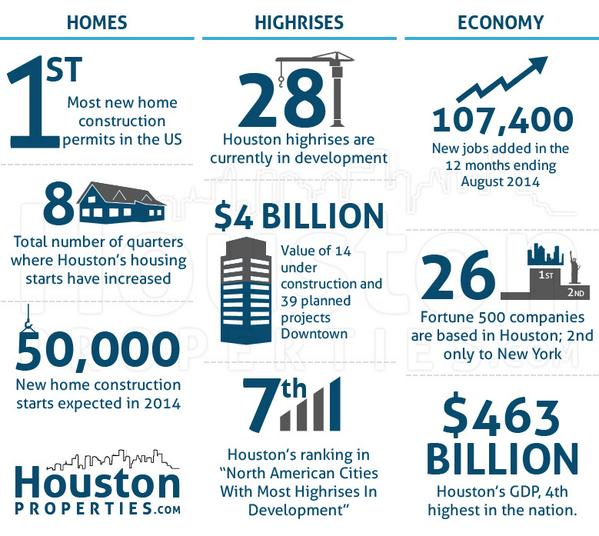 Houston New Construction Facts