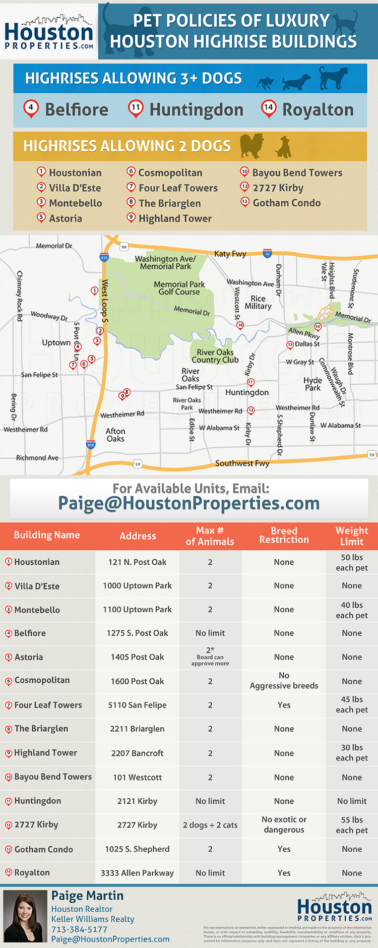 Infographic Detailing Pet Policies Of The Most Popular Houston Luxury Highrises