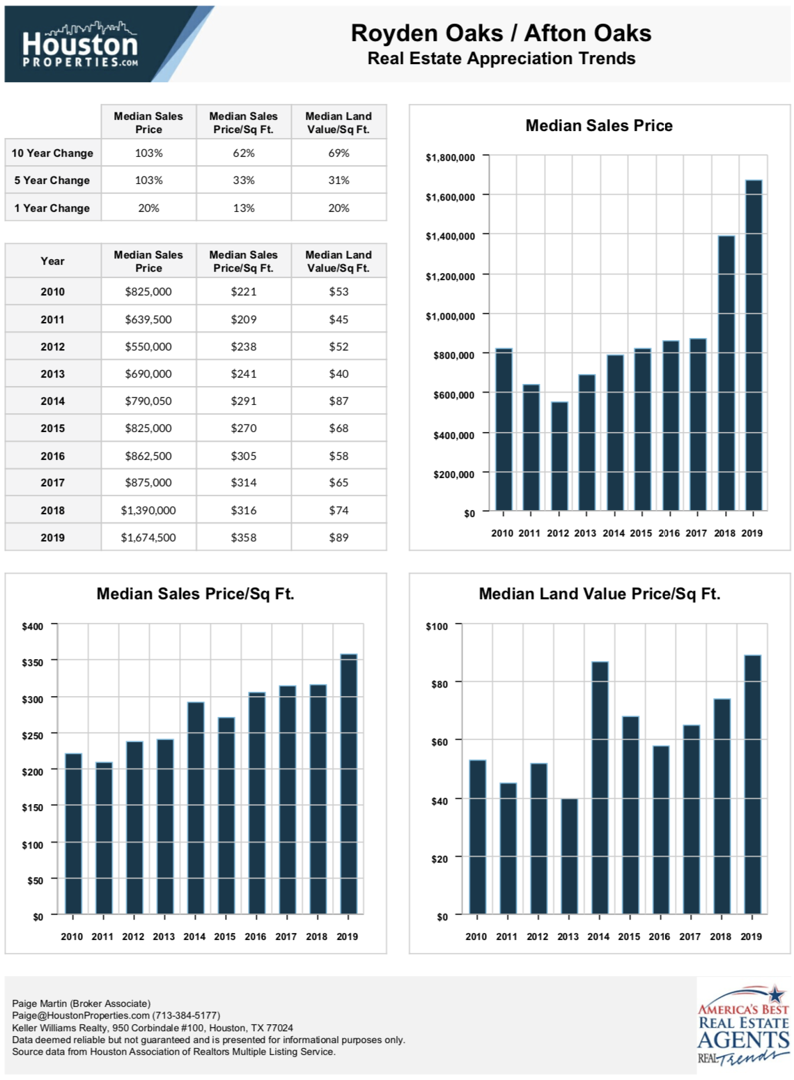 Afton Oaks Real Estate Appreciation Trends