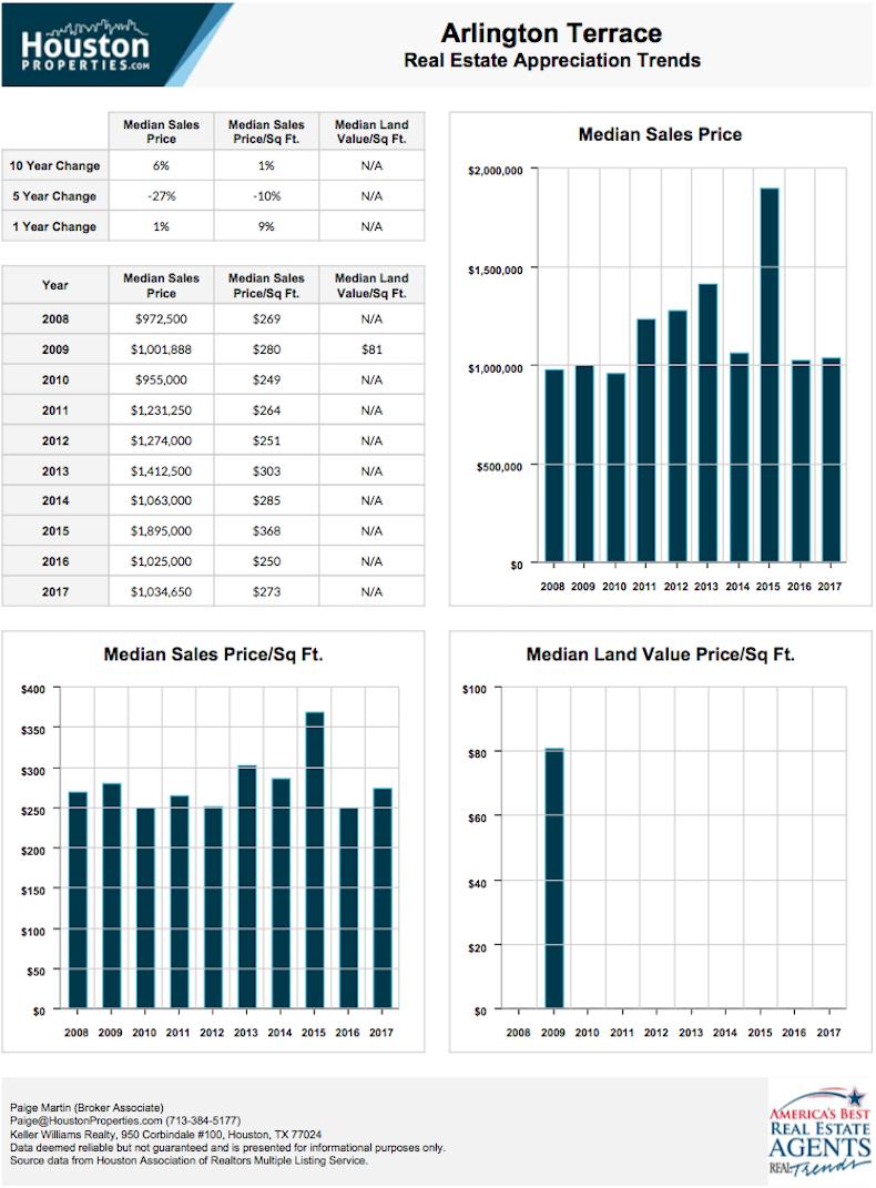 Arlington Terrace 10-Year Real Estate Appreciation Rates