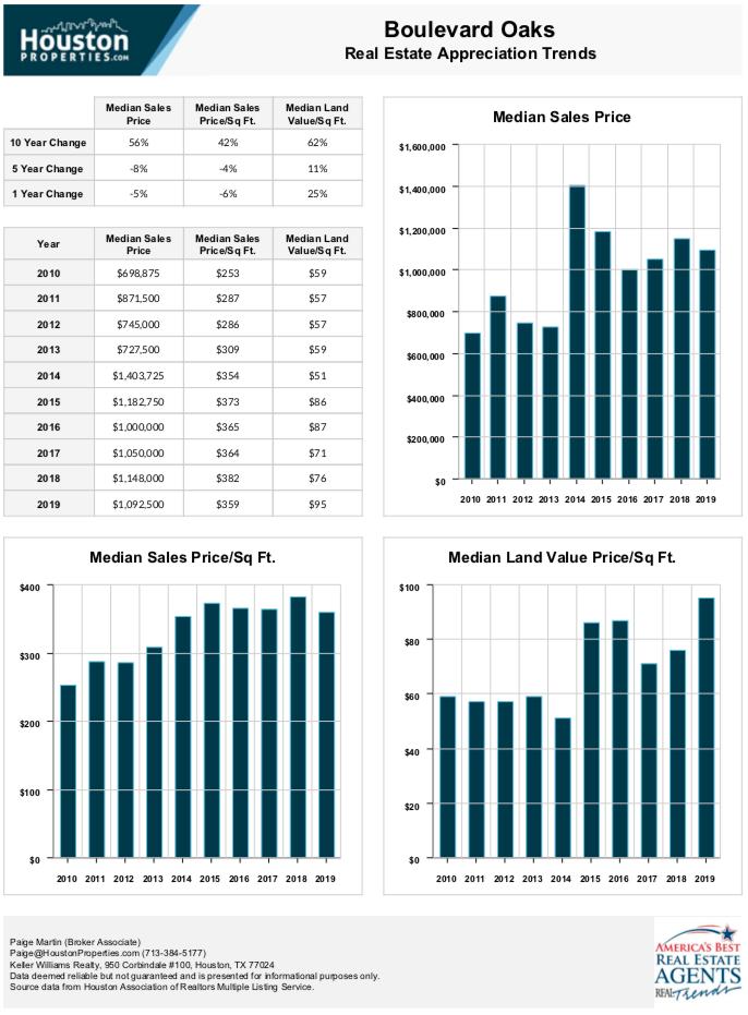 Boulevard Oaks 10 Year Real Estate Appreciation Rates