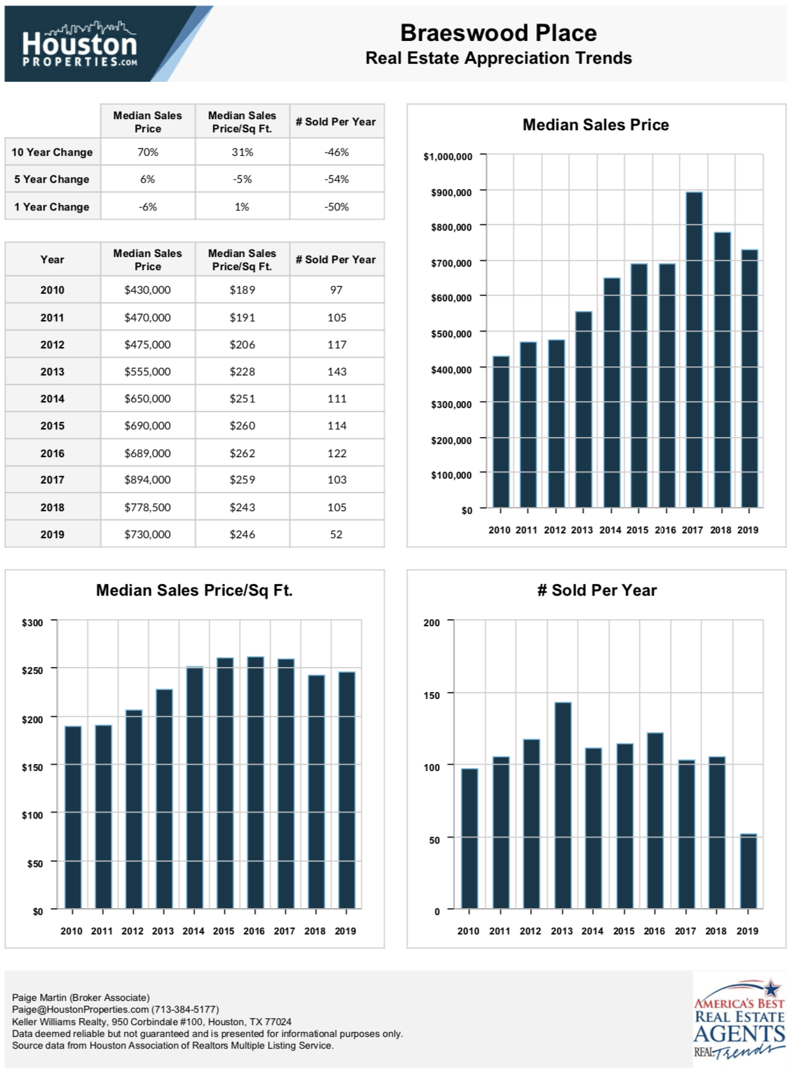 Braeswood Place Real Estate Appreciation Stats