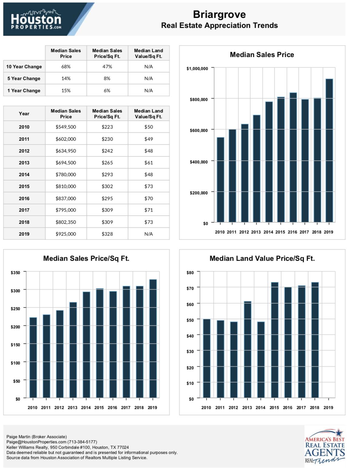 Briargrove Real Estate Appreciation Trends