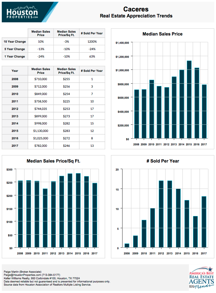 Caceres 10-Year Real Estate Appreciation Rates