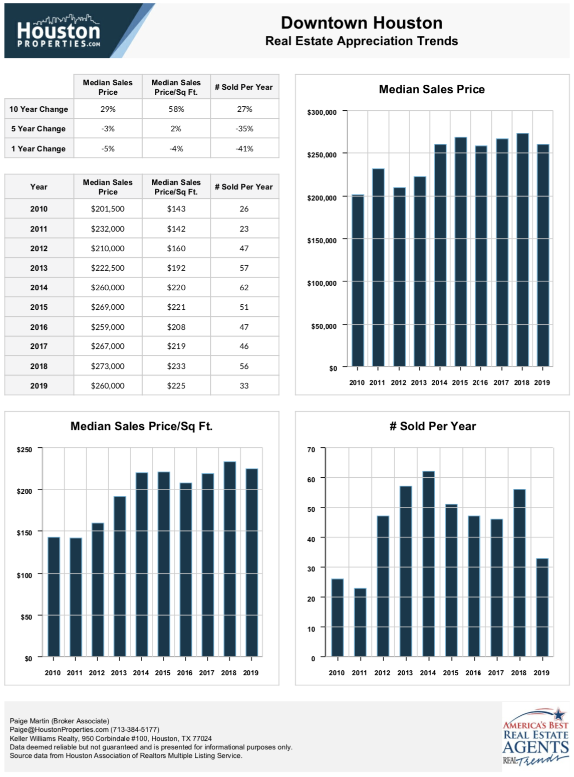 Downtown Houston real estate trends