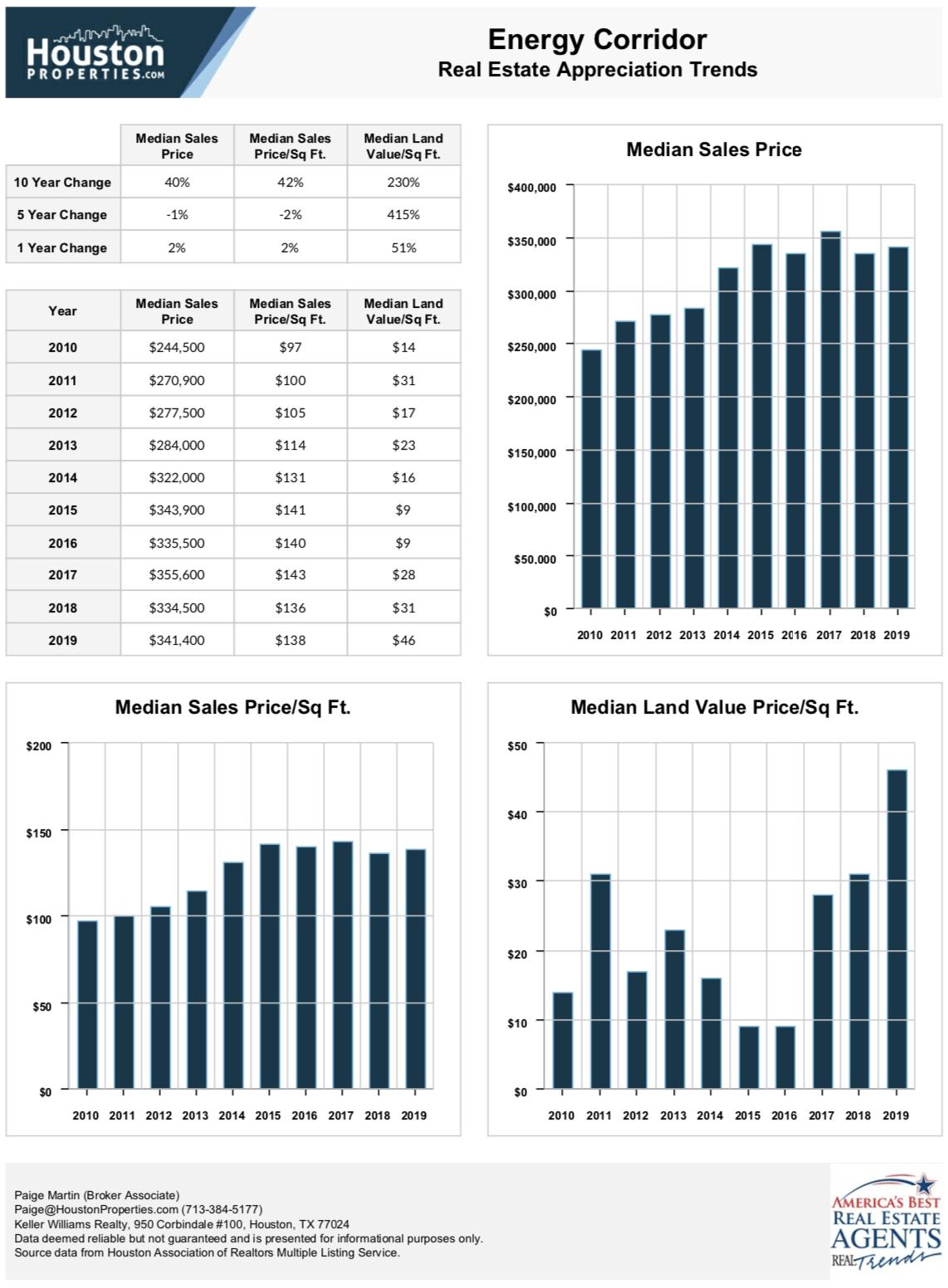 Energy Corridor Real Estate Appreciation Trends
