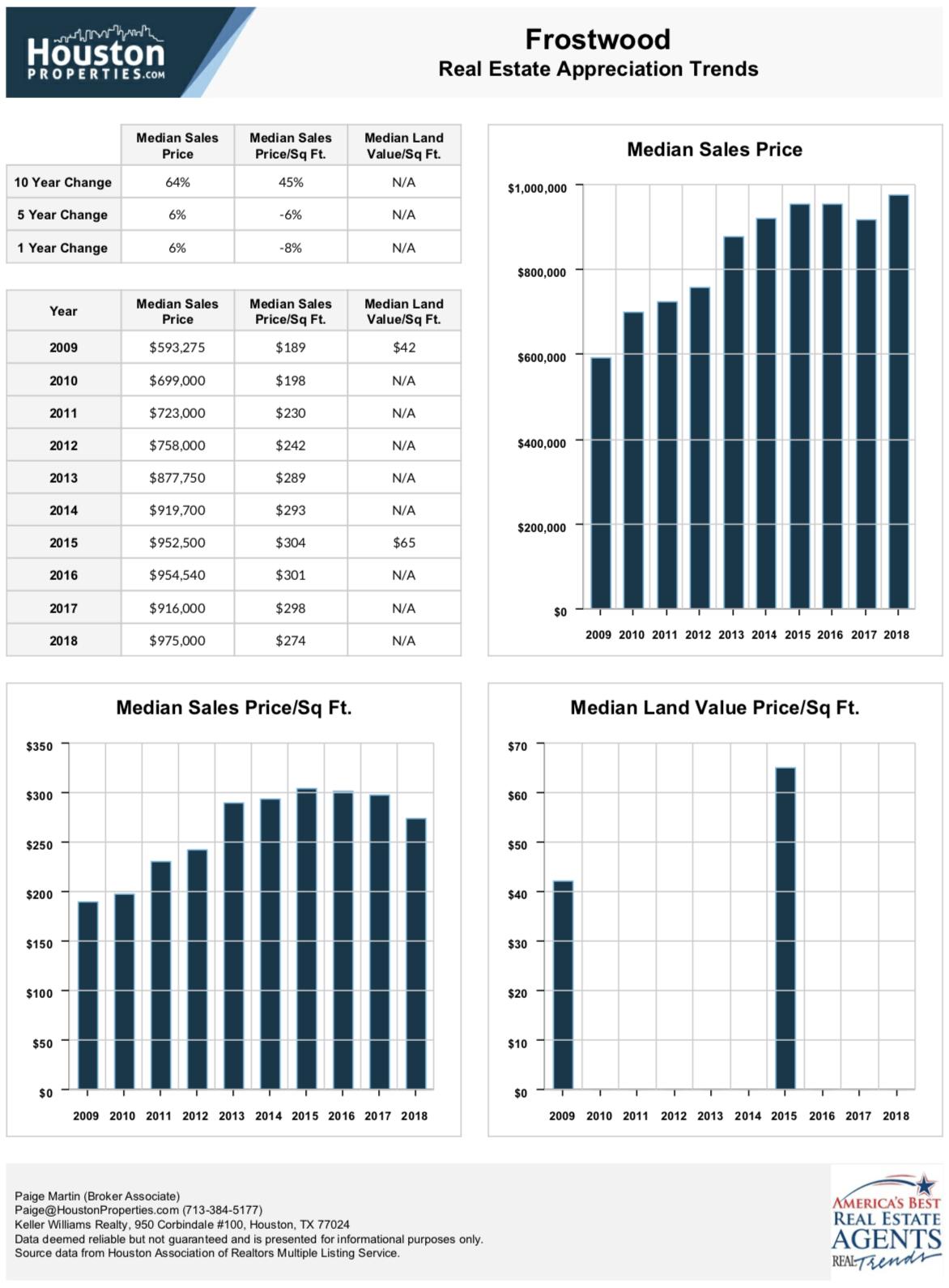 Frostwood Real Estate Stats