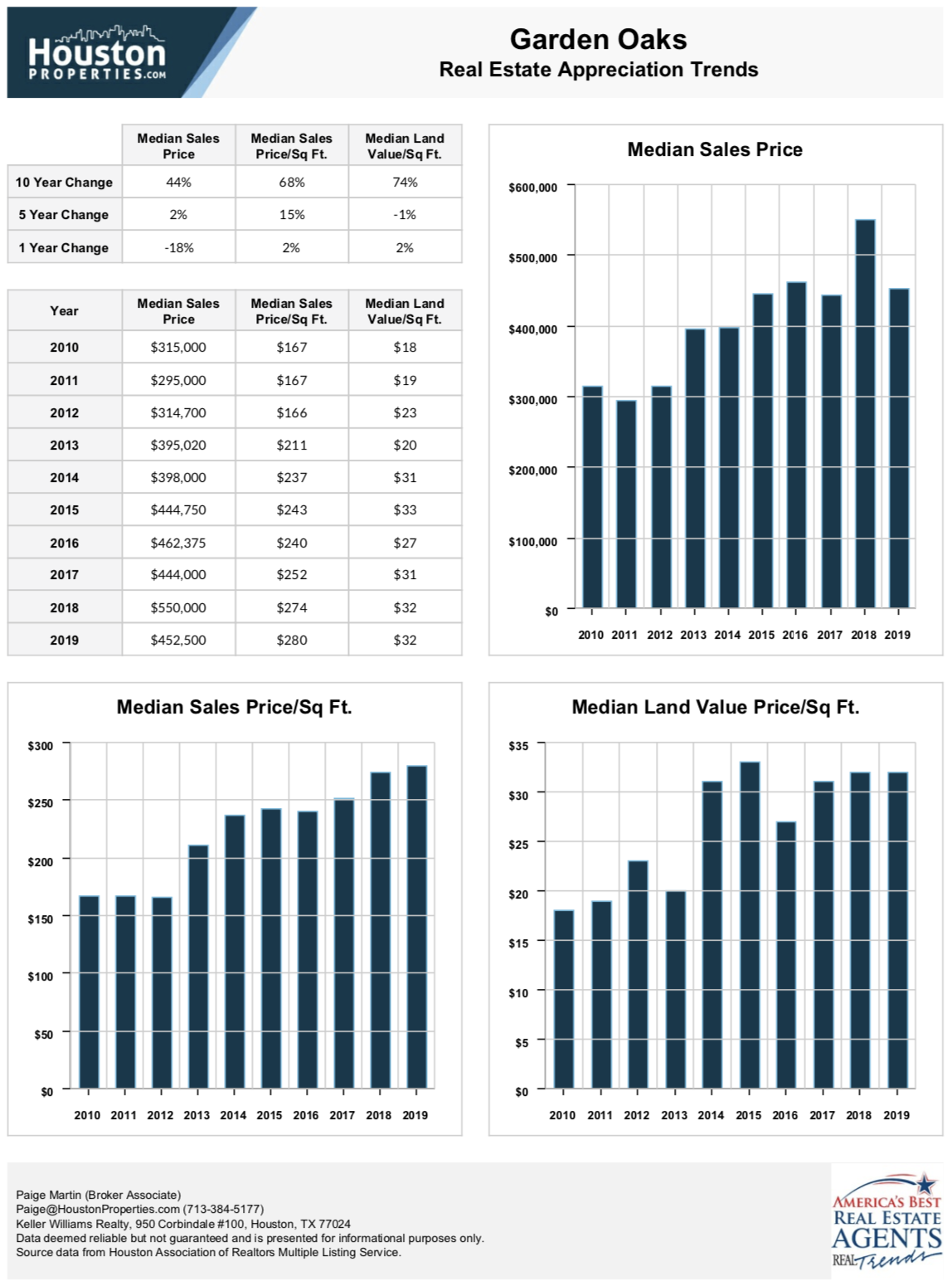 garden oaks houston real estate stats