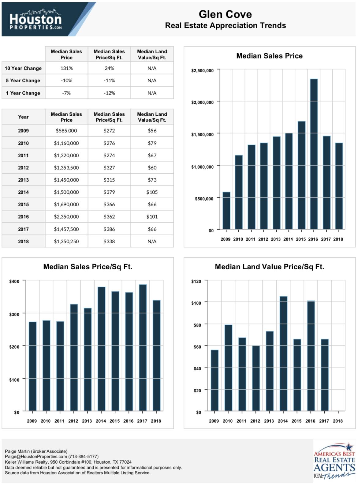 Glen Cove 10 Year Real Estate Appreciation Rates