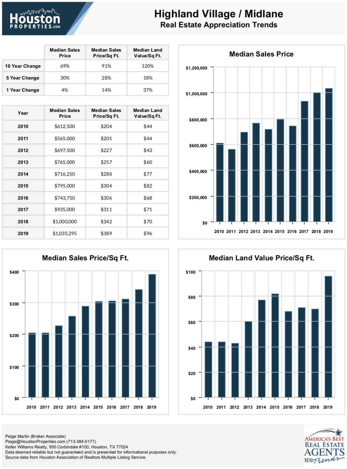 highland village houston real estate stats
