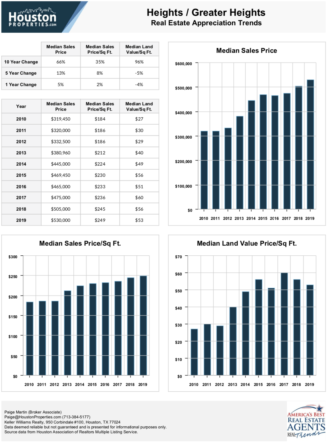 Houston Heights Real Estate Appreciation Stats