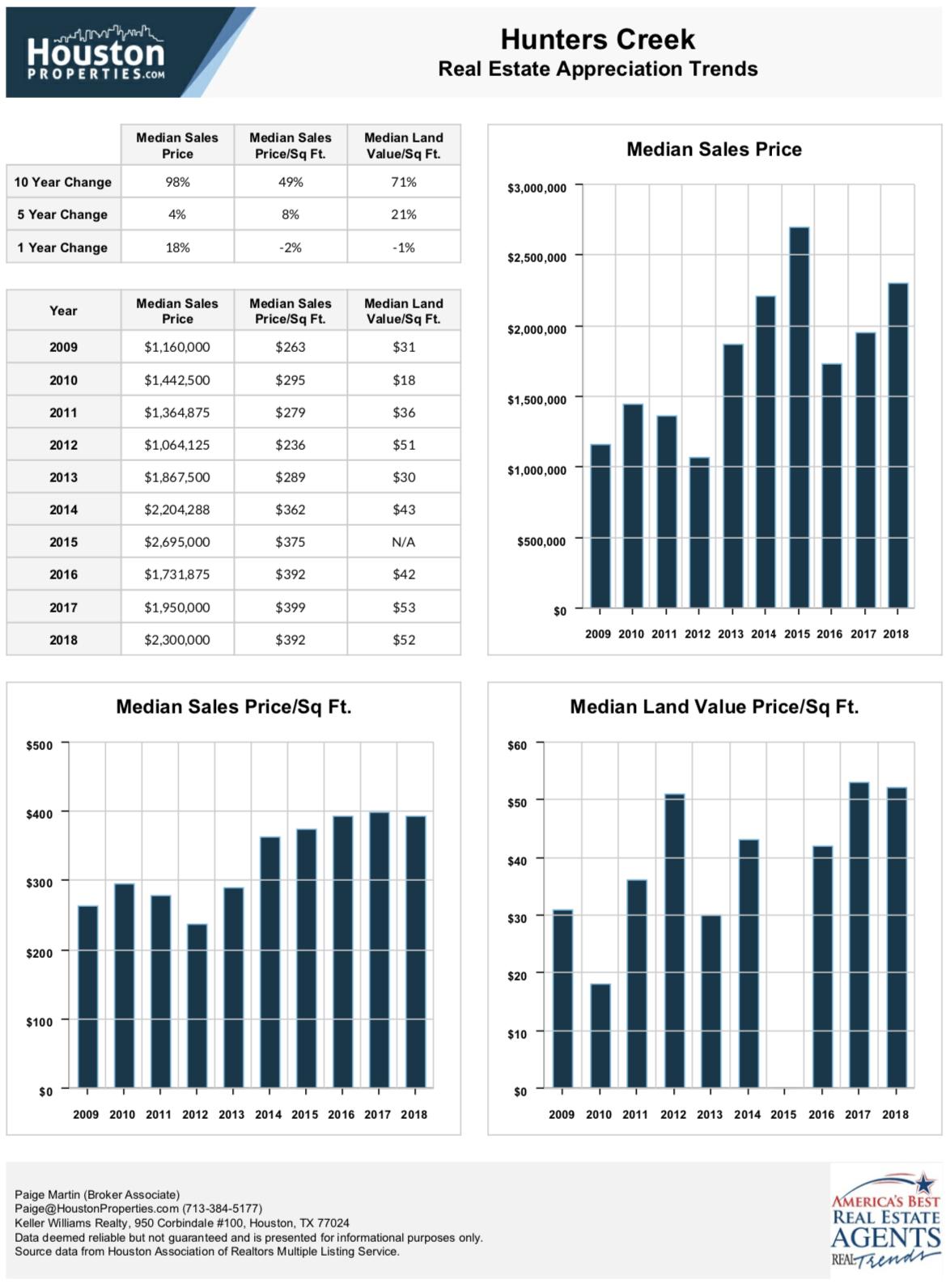 Hunters Creek real estate trends