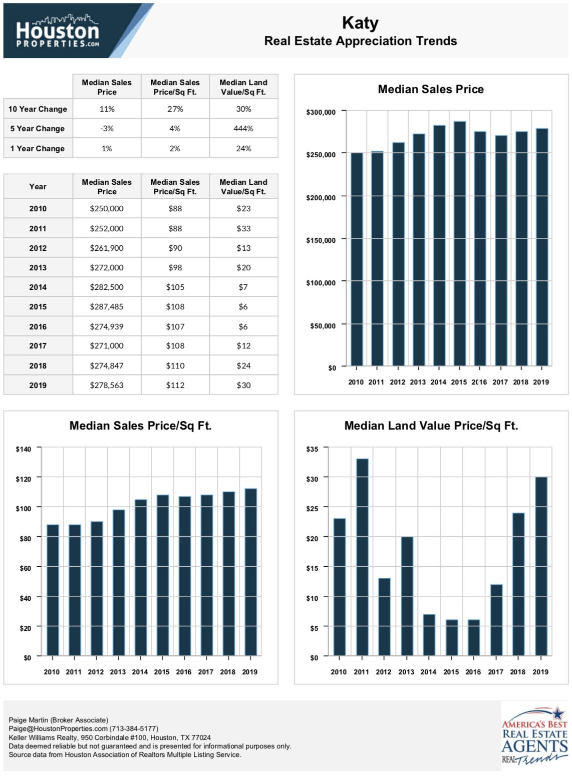 Katy 10 Year Real Estate Appreciation Rates