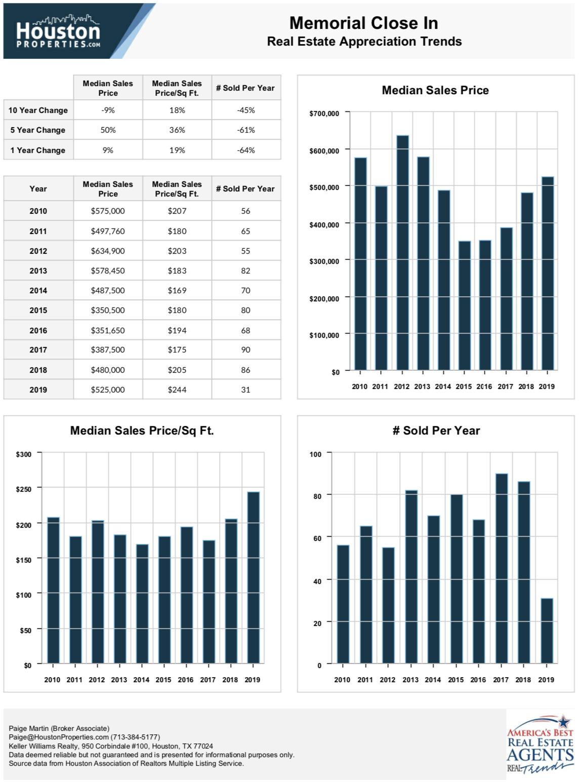 Memorial 10 Year Real Estate Appreciation Rates