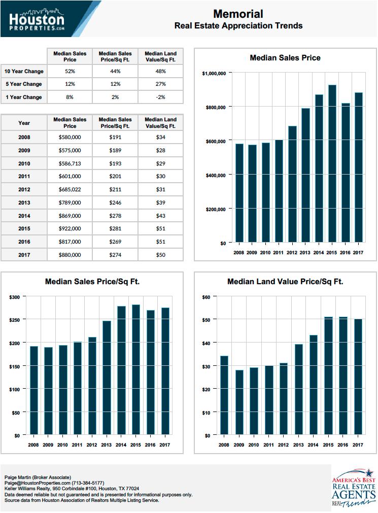 memorial houston stats