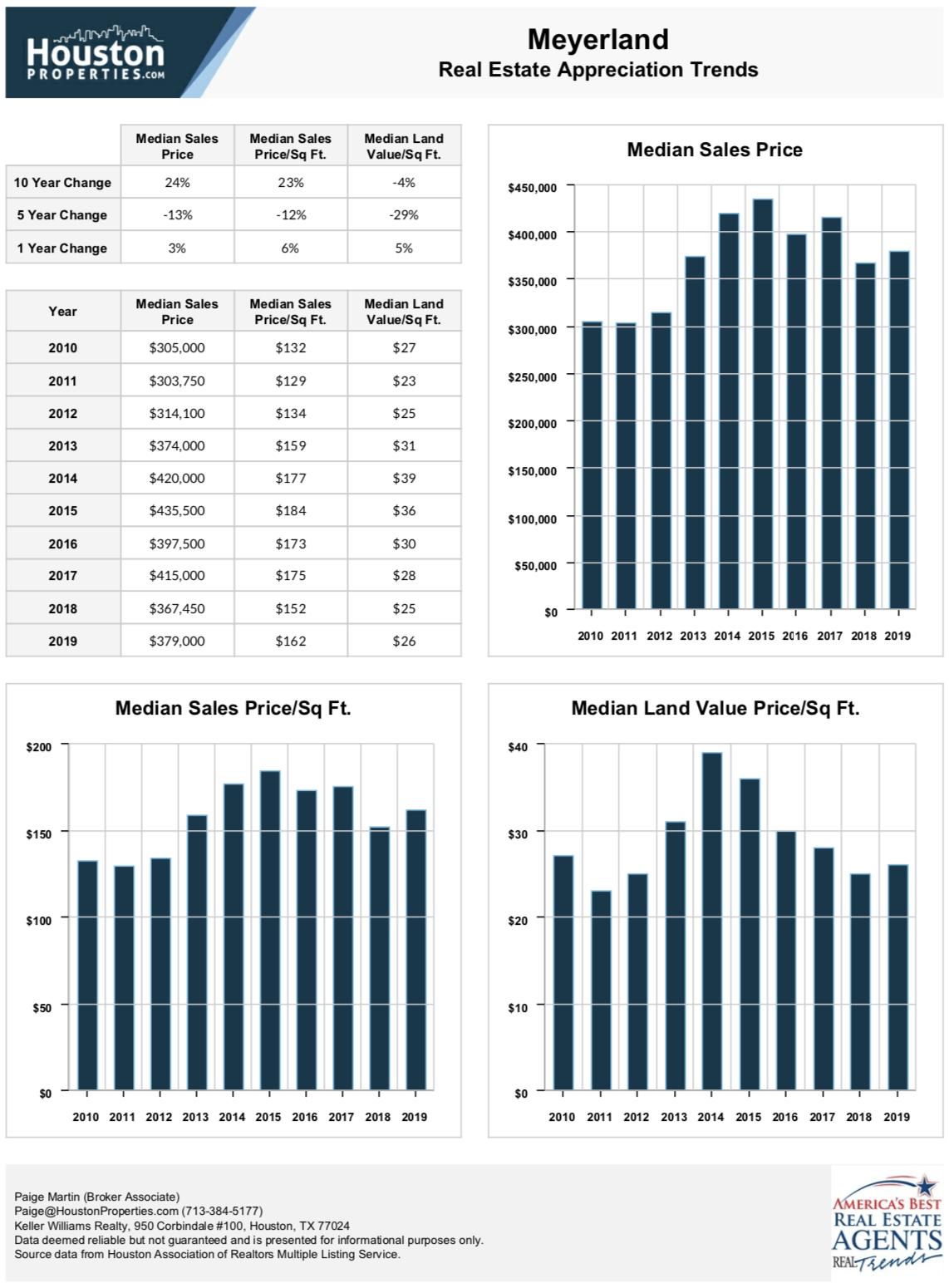 Meyerland Real Estate Appreciation Trends
