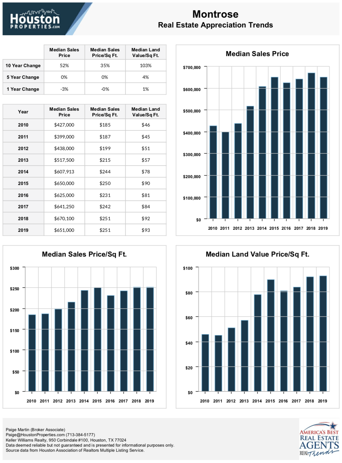 montrose stats