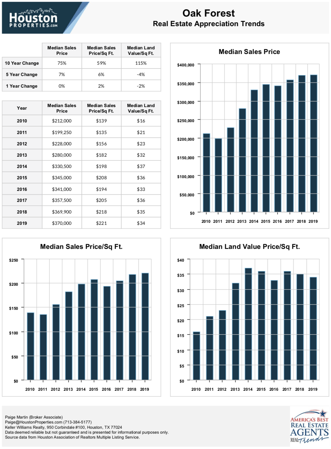 oak forest houston real estate stats