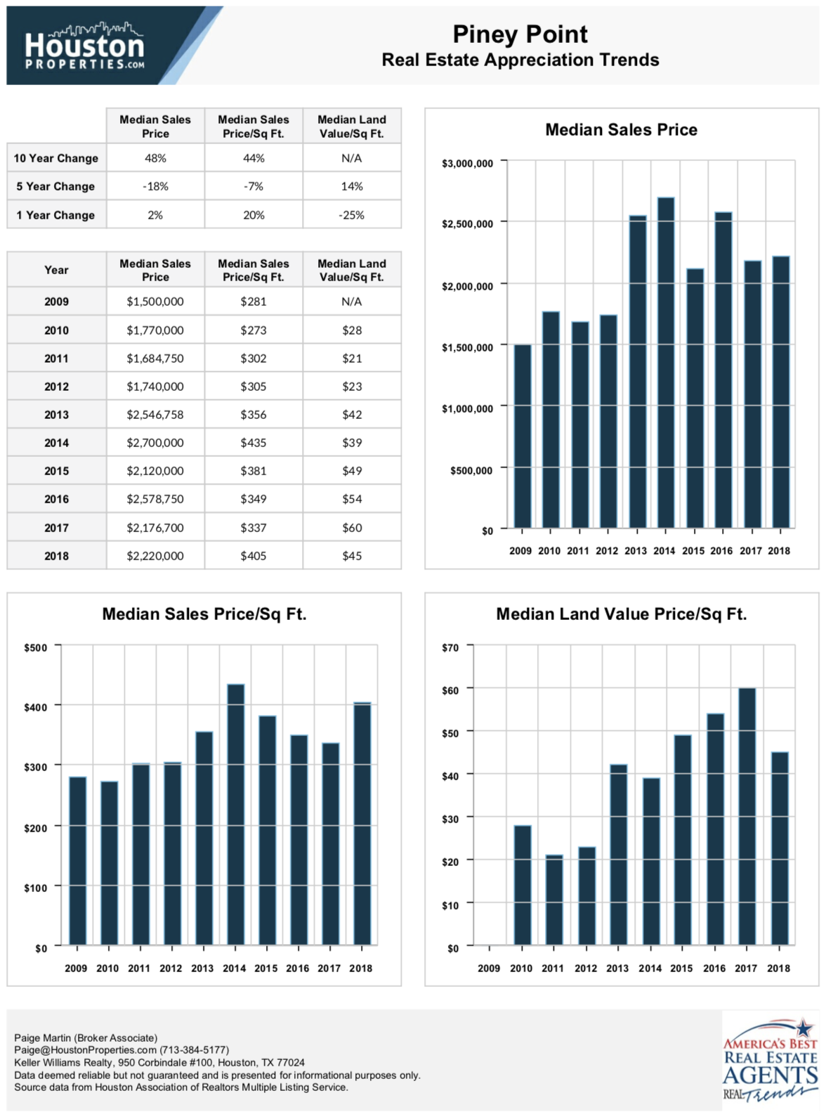 Piney Point 10 Year Real Estate Appreciation Rates