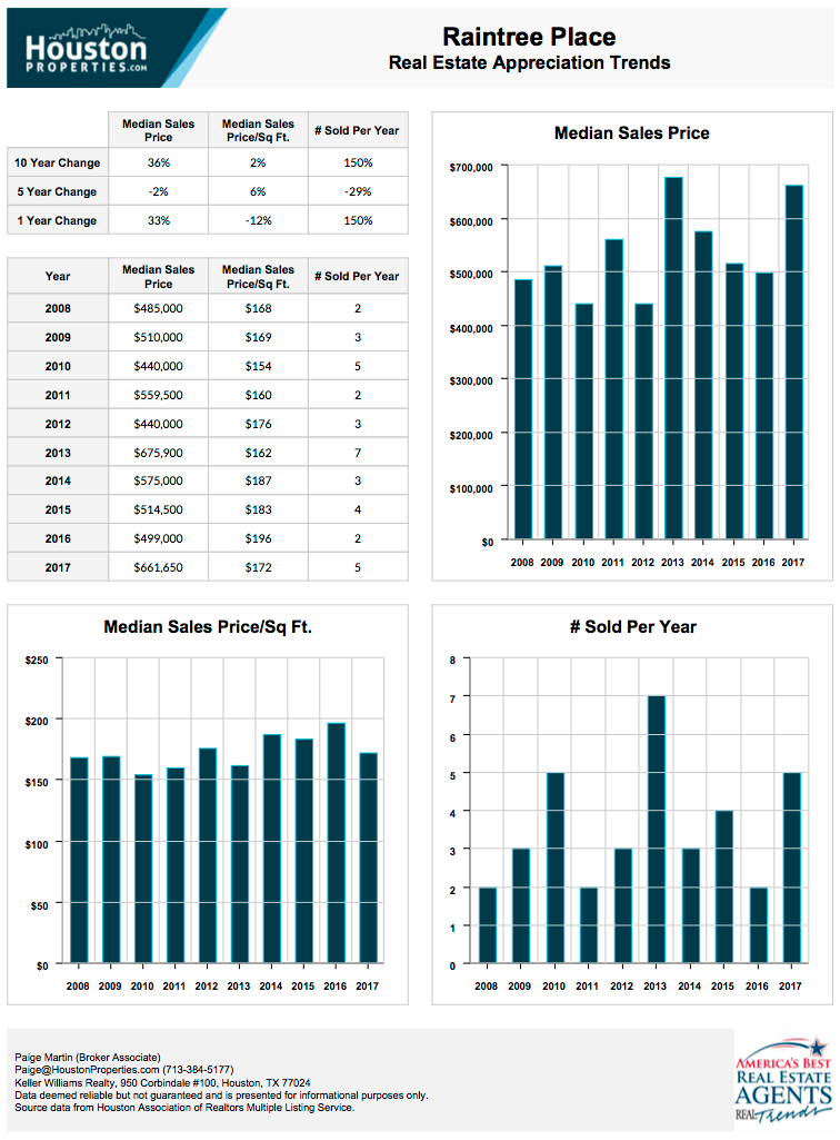 Raintree Place 10-Year Real Estate Appreciation Rates