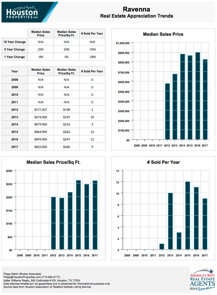 Ravenna 10-Year Real Estate Appreciation Rates