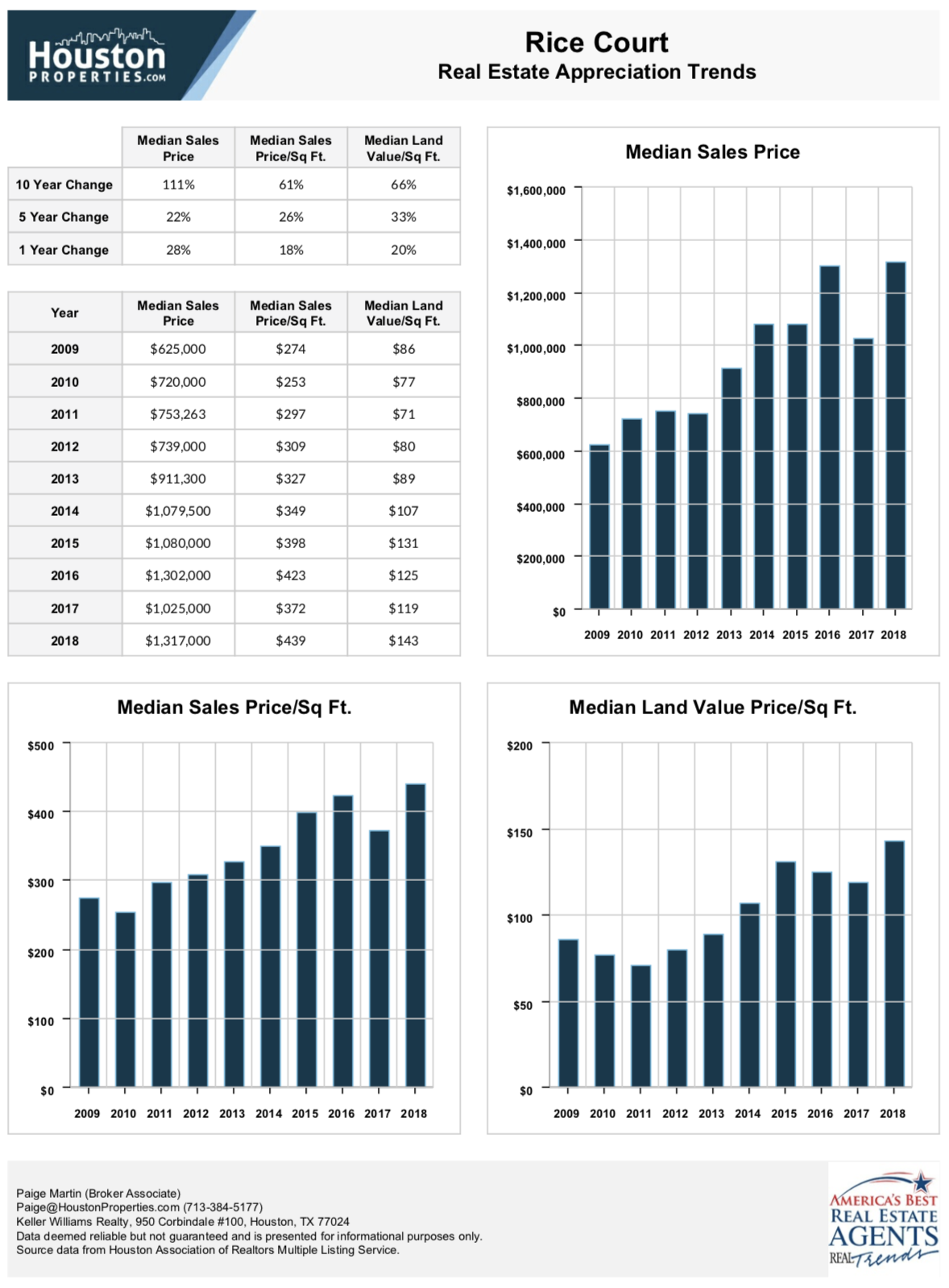 Rice Court 10 Year Real Estate Appreciation Rates