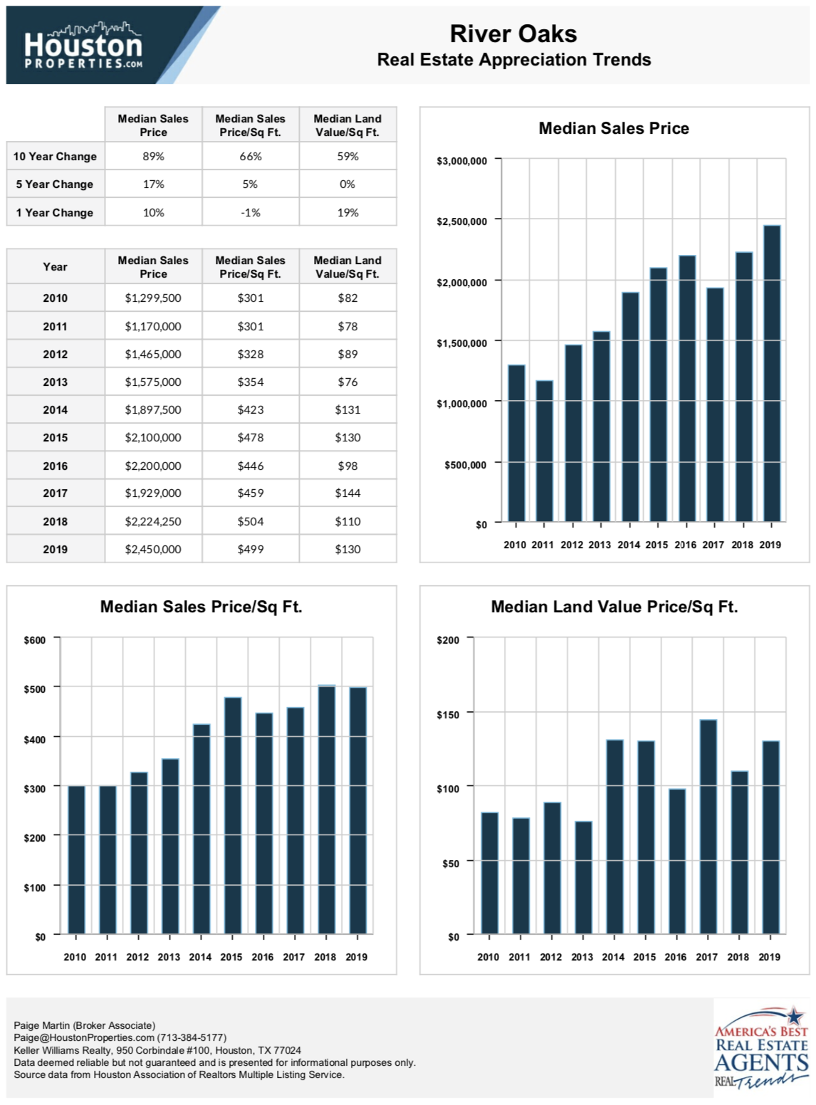 River Oaks 10 Year Real Estate Appreciation Rates