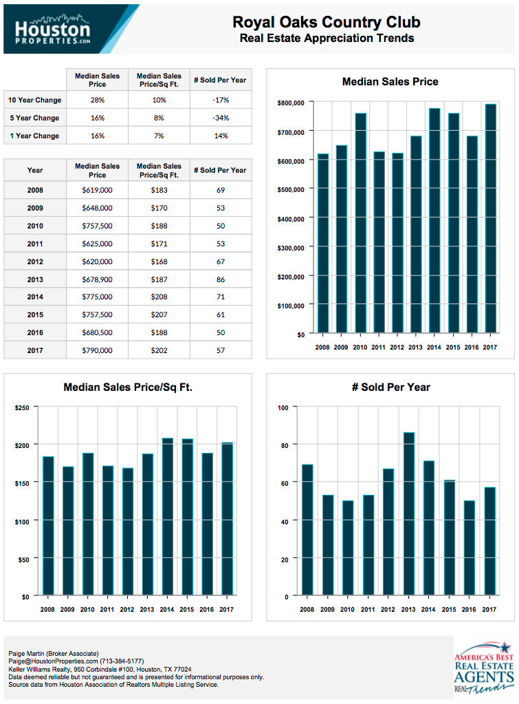 Royal Oaks Country Club 10-Year Real Estate Appreciation Rates