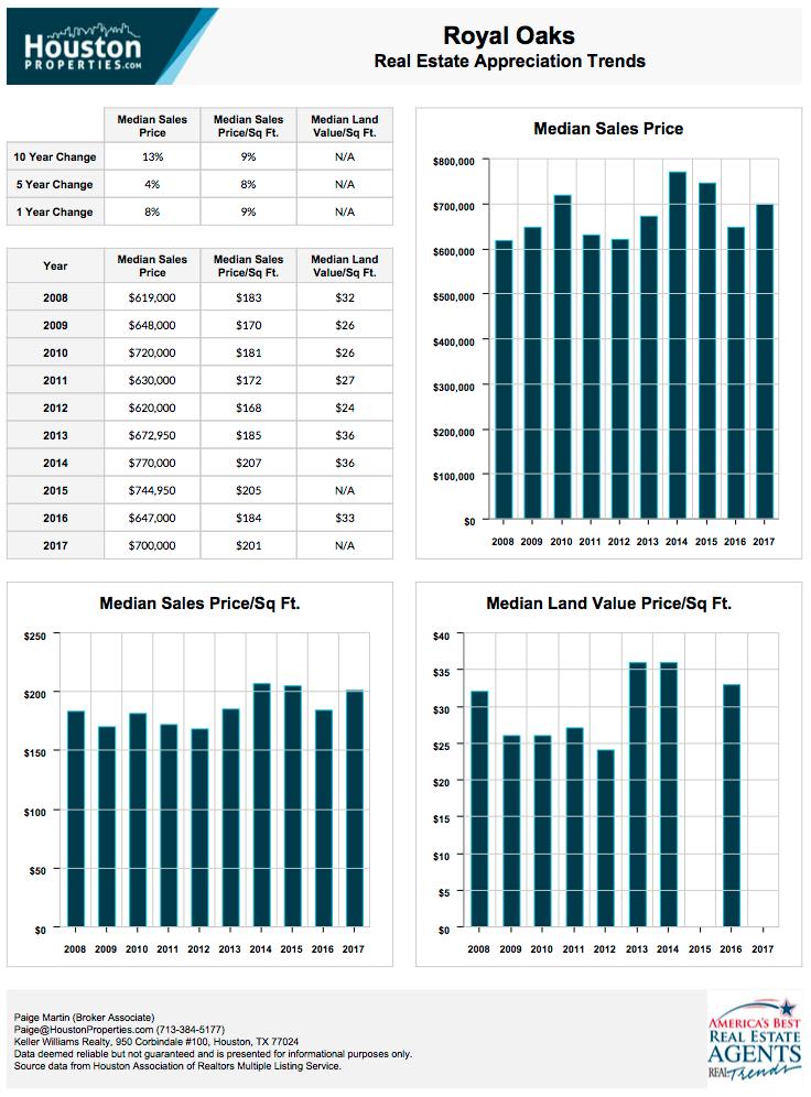 Royal Oaks Real Estate Trends