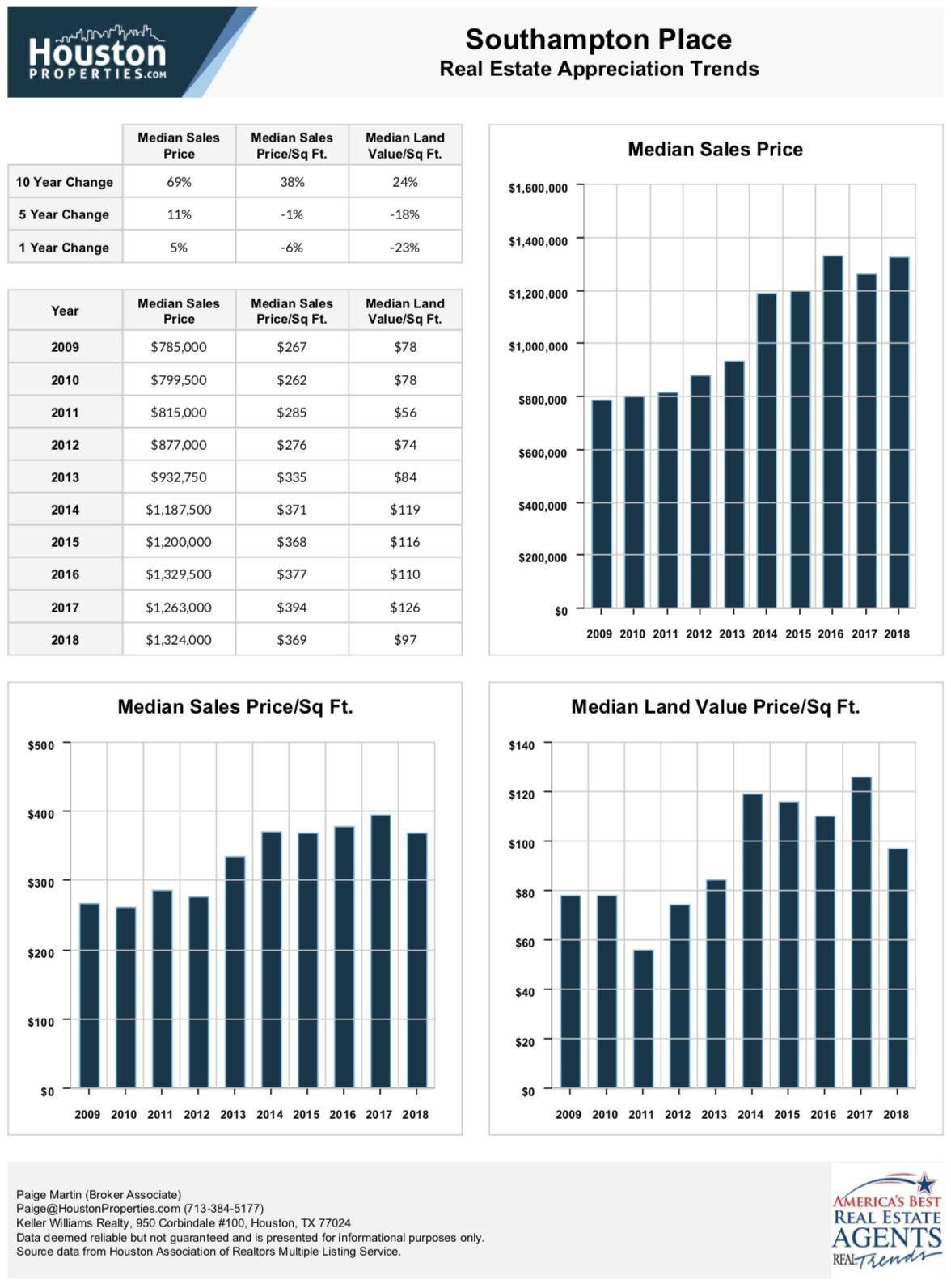 Southampton 10 Year Real Estate Appreciation Rates