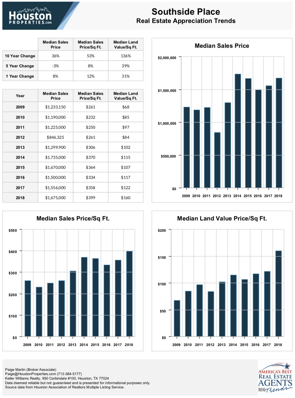 Southside Place Real Estate Stats