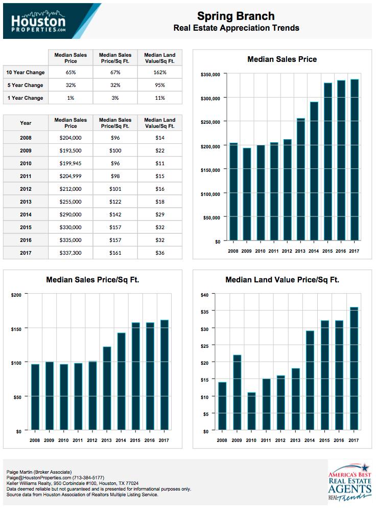Spring Branch Real Estate Trends
