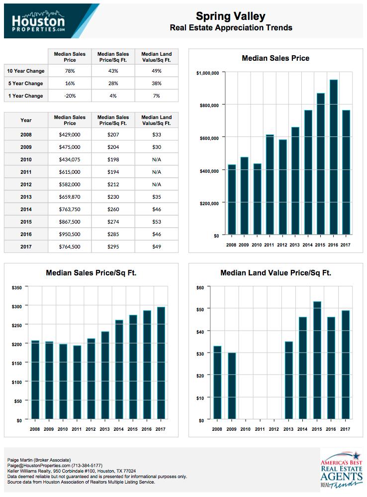 Spring Valley 10 Year Real Estate Appreciation Rates