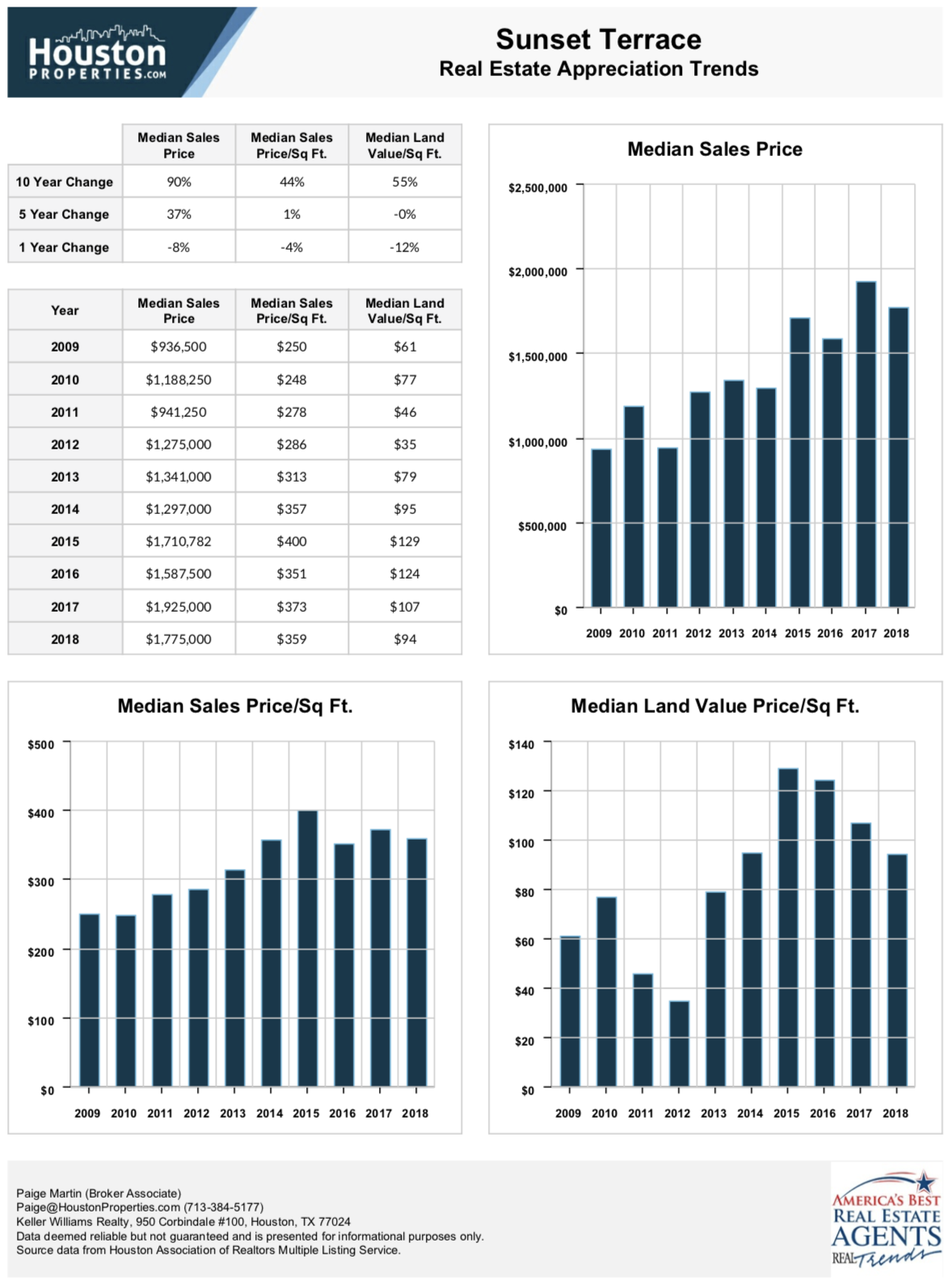 Sunset Terrace 10 Year Real Estate Appreciation Rates