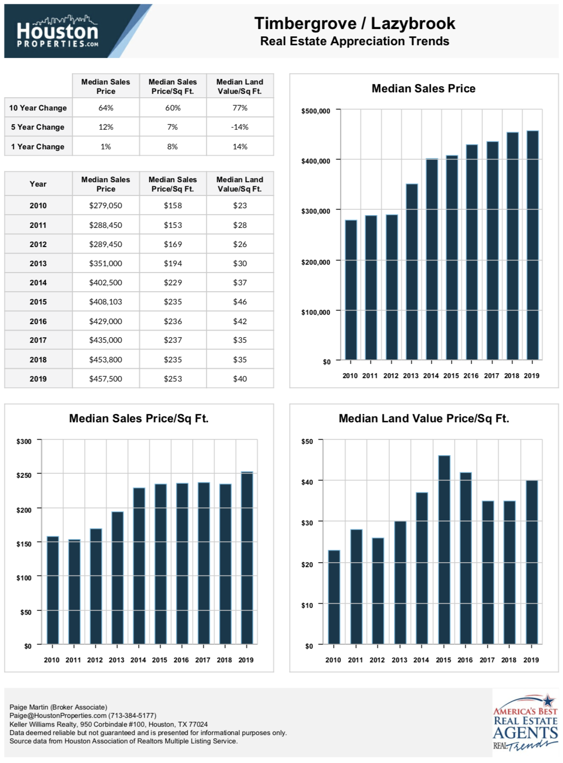timbergrove houston real estate stats