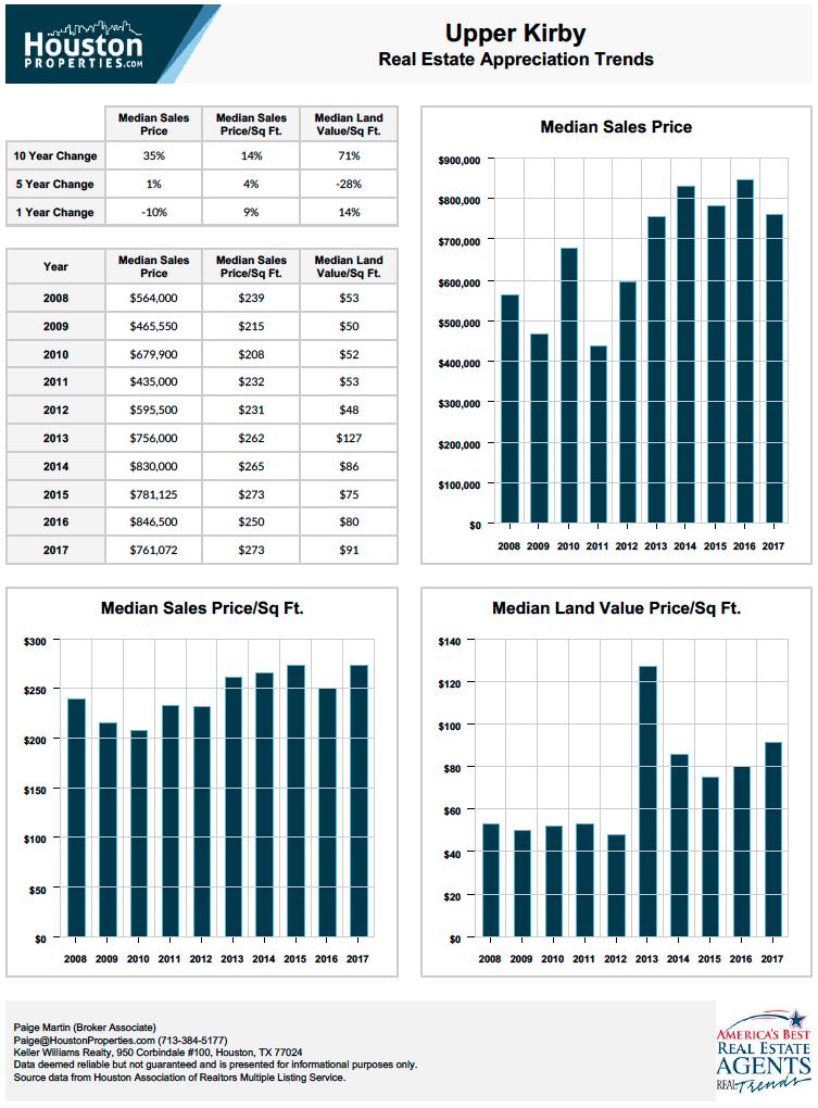 Upper Kirby Real Estate Appreciation Stats
