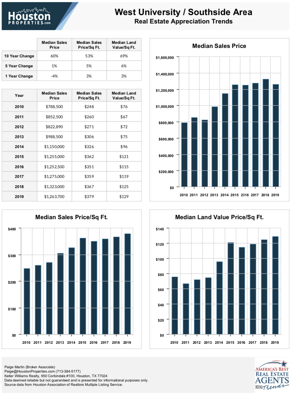 west university houston real estate stats