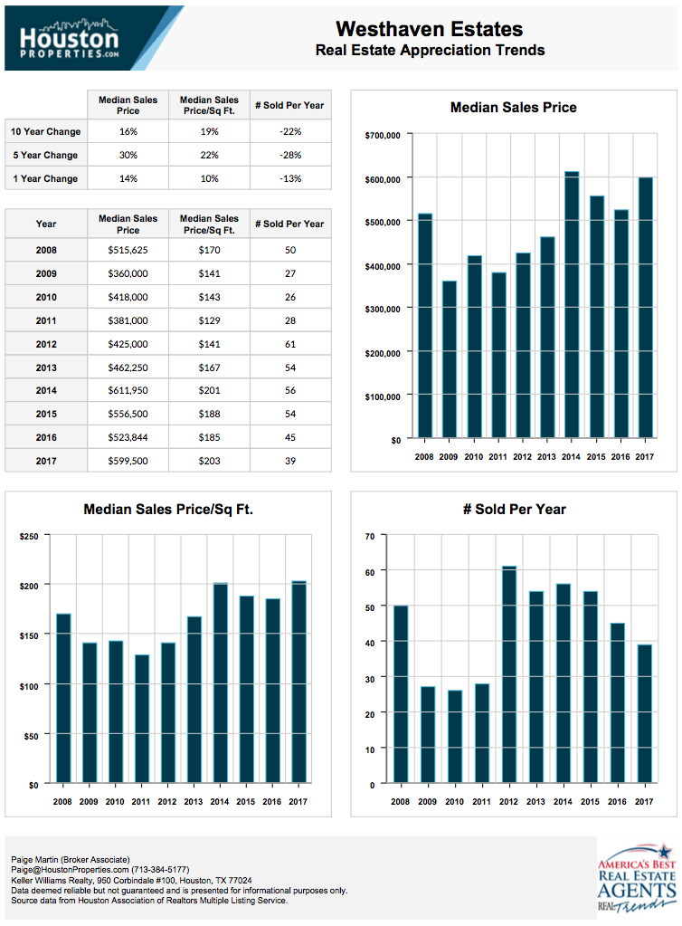 Westhaven Estates 10-Year Real Estate Appreciation Rates
