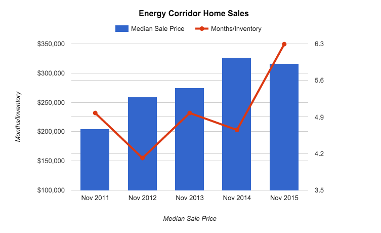 energy corridor real estate stats 2015