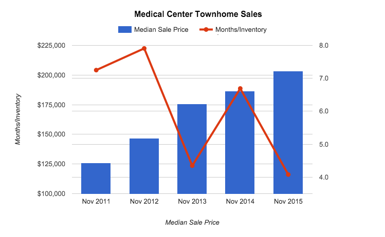 medical center houston real estate stats