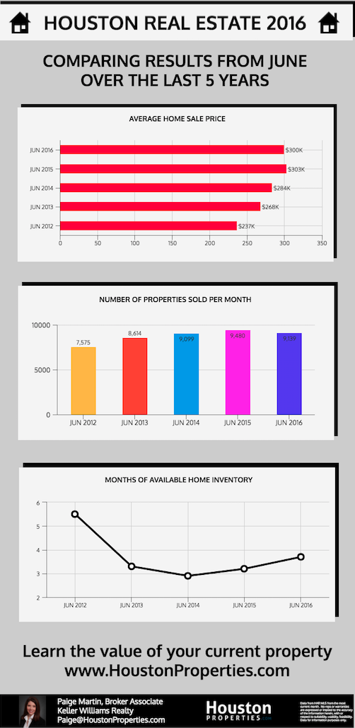 Houston Real Estate Trends, July 2016 Update