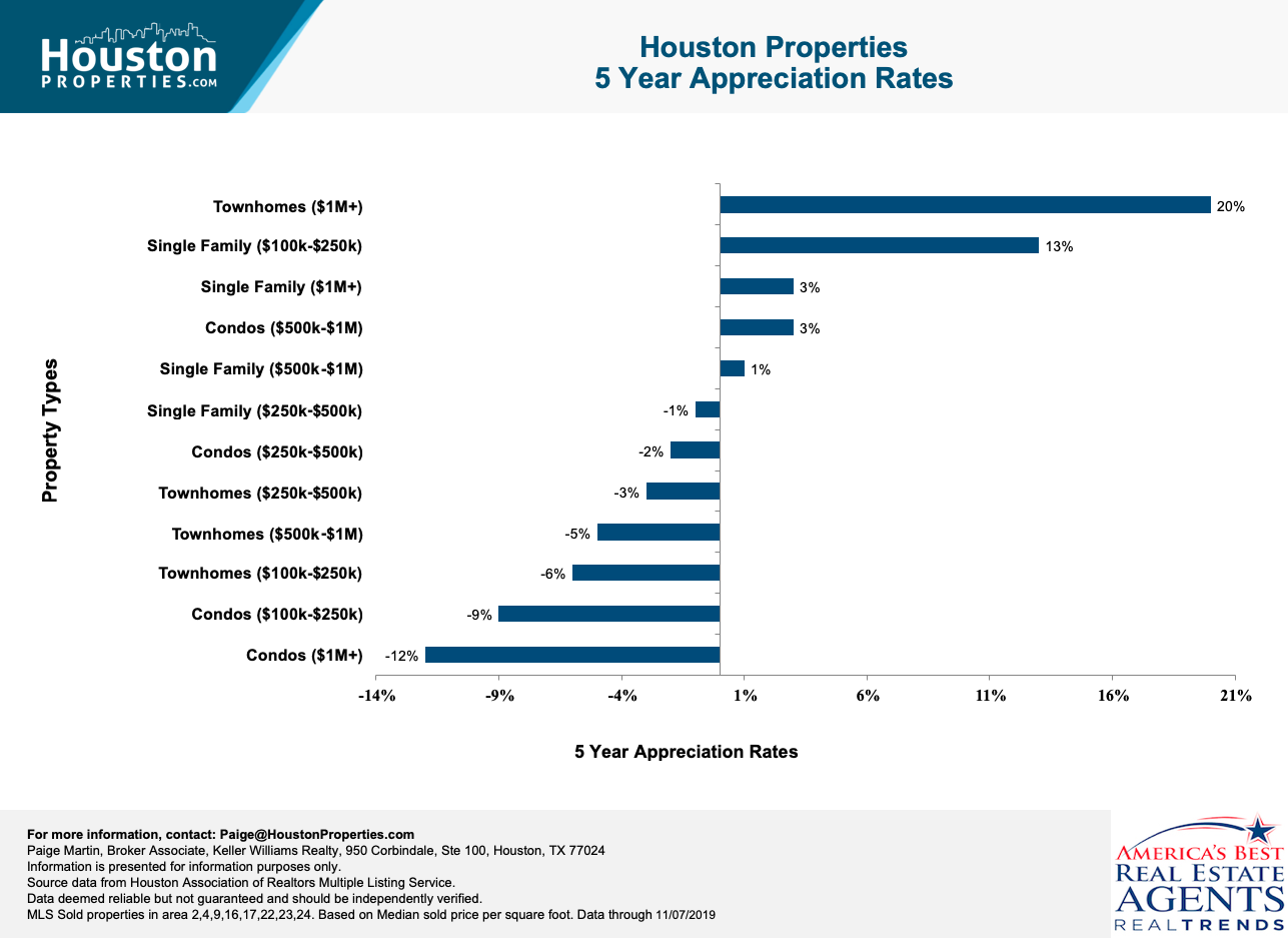 5-year real estate appreciation of top Houston neighborhoods