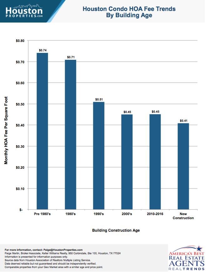Houston Condo HOA Fees By Age