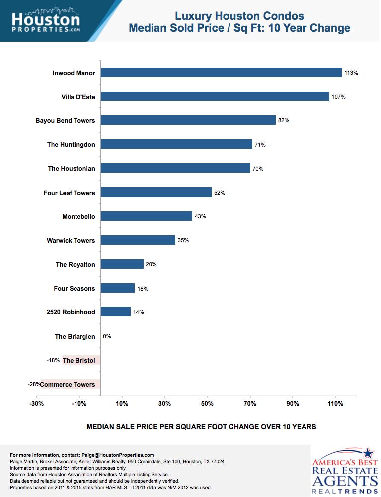 Luxury Houston Condos: 10 Yr Sales Trend