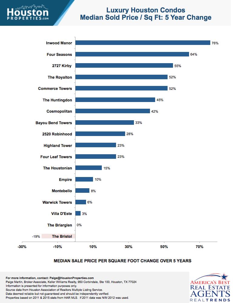 Luxury Houston Condos: 5 Yr Sales Trend
