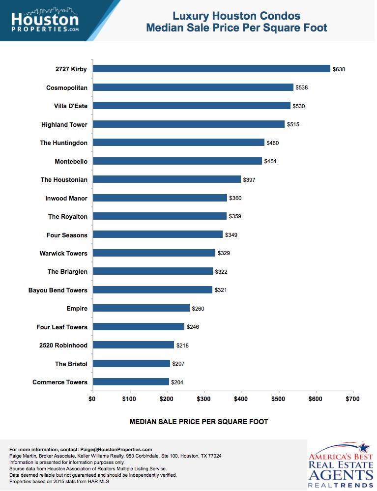 Luxury Houston Condos: Median Price Per Square Foot