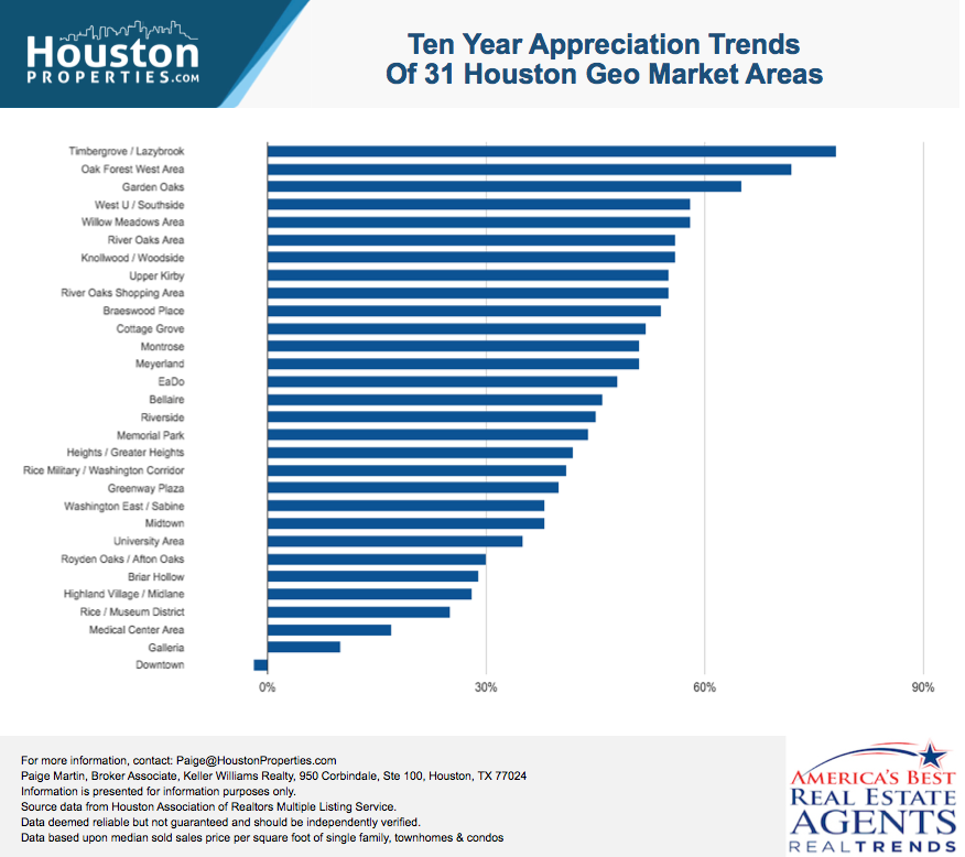 10-year Houston Real Estate Stats of Close-In Houston Neighborhoods